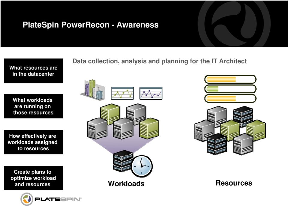 workloads are running on those resources How effectively are workloads