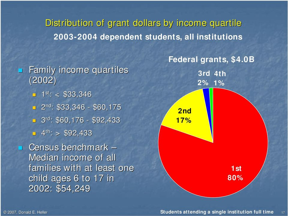benchmark Median income of all families with at least one child ages 6 to 17 in 2002: $54,249 Federal grants,