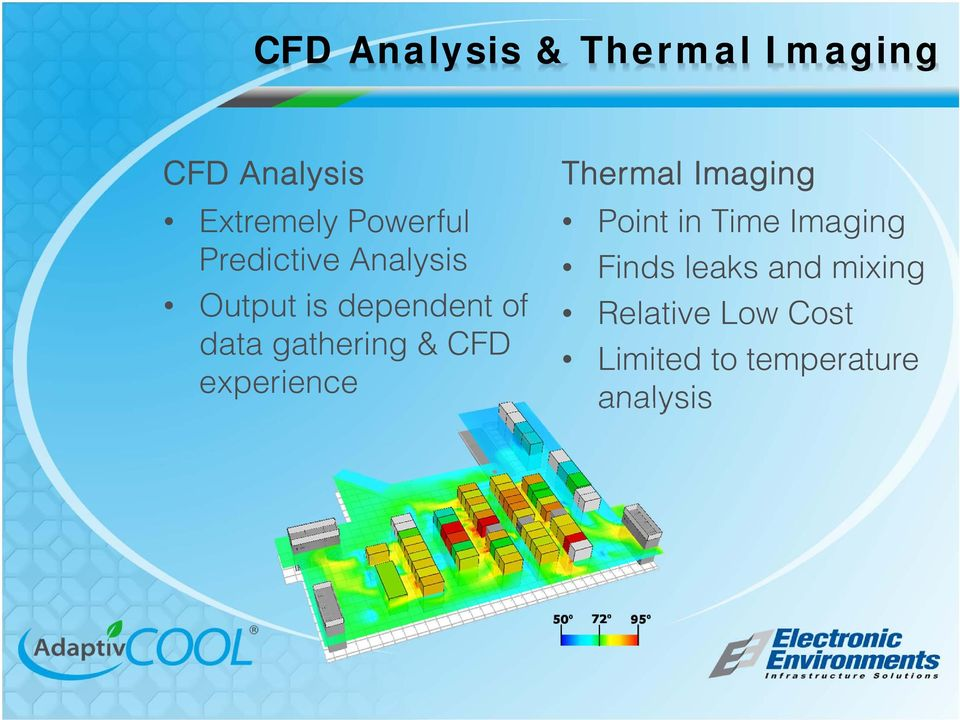 gathering & CFD experience Thermal Imaging Point in Time