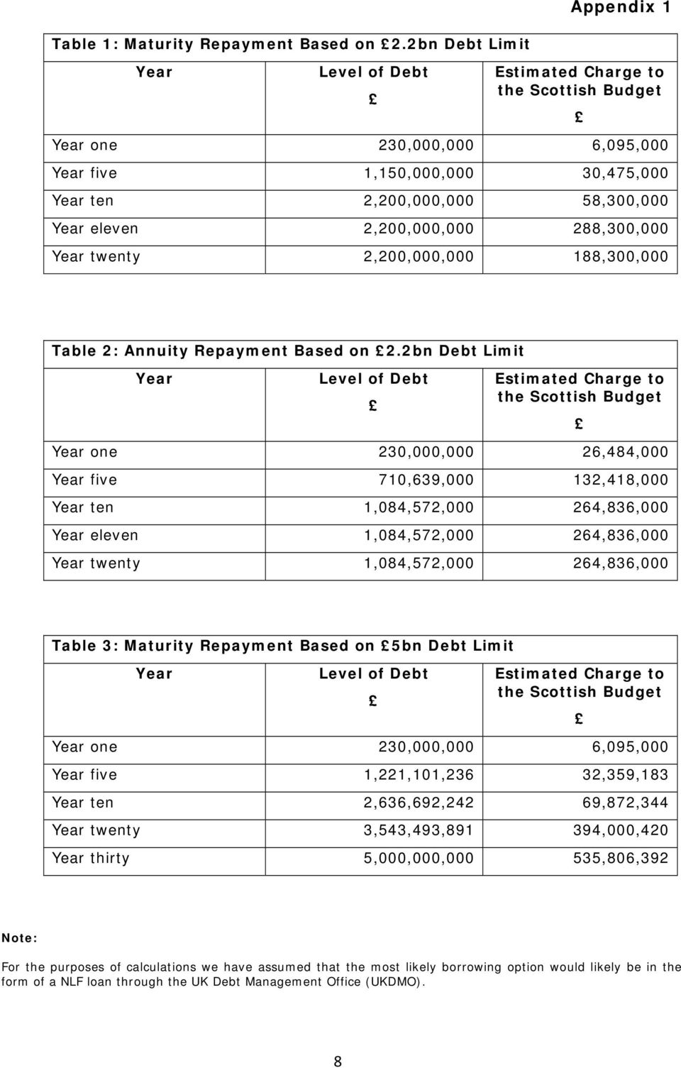 288,300,000 Year twenty 2,200,000,000 188,300,000 Table 2: Annuity Repayment Based on 2.