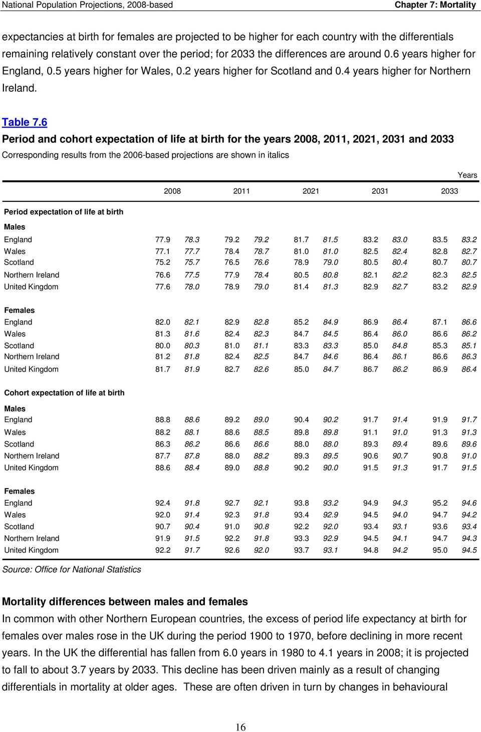 6 Period and cohort expectation of life at birth for the years 2008, 2011, 2021, 2031 and 2033 Corresponding results from the 2006-based projections are shown in italics 2008 2011 2021 2031 2033