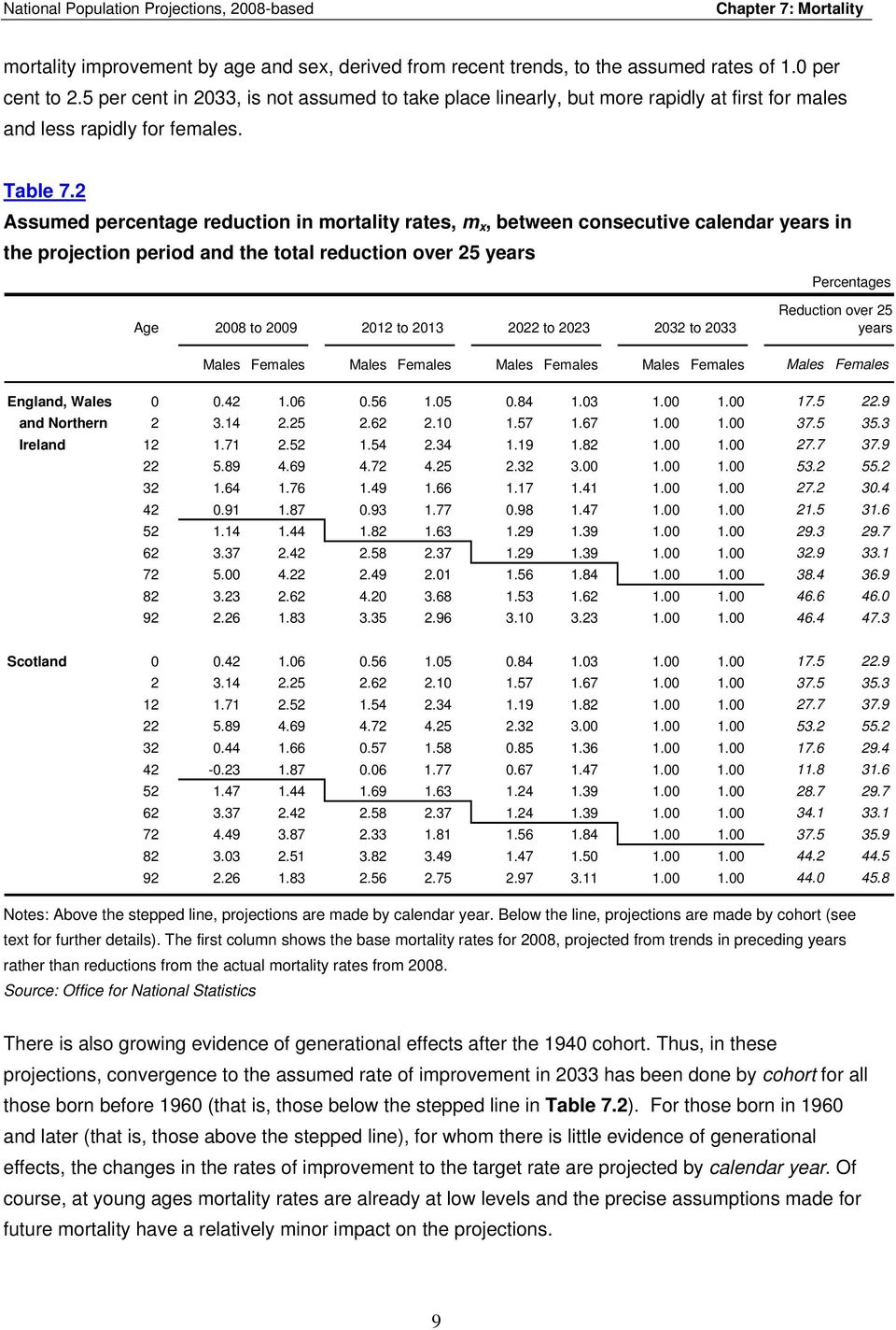2 Assumed percentage reduction in mortality rates, m x, between consecutive calendar years in the projection period and the total reduction over 25 years Percentages Age 2008 to 2009 2012 to 2013