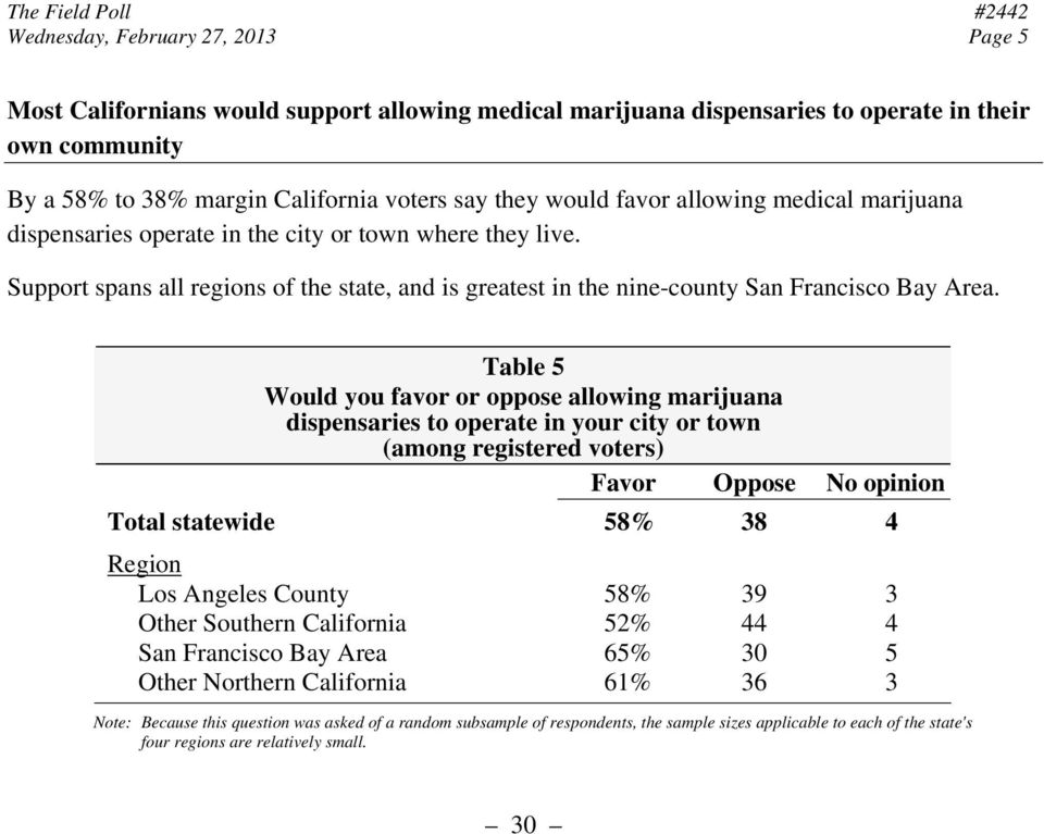 Table 5 Would you favor or oppose allowing marijuana dispensaries to operate in your city or town Favor Oppose No opinion Total statewide 58% 38 4 Region Los Angeles County 58% 39 3 Other Southern