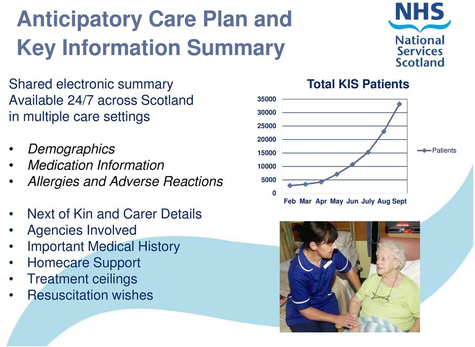 and Adverse Reactions Next of Kin and Carer Details Agencies Involved Important Medical History Homecare