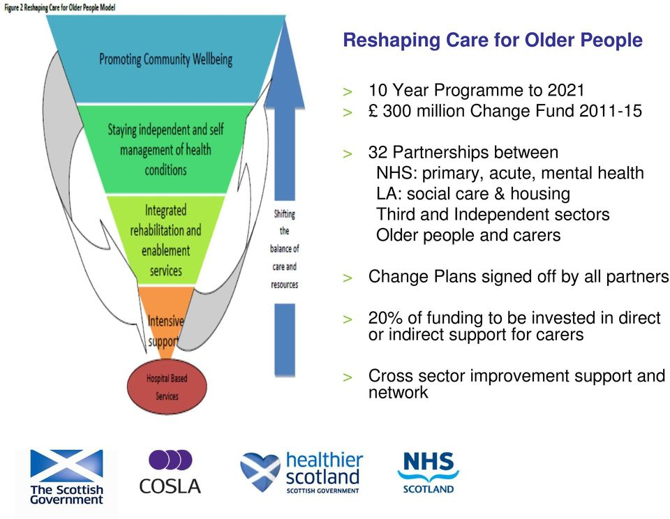 Independent sectors Older people and carers > Change Plans signed off by all partners > 20% of