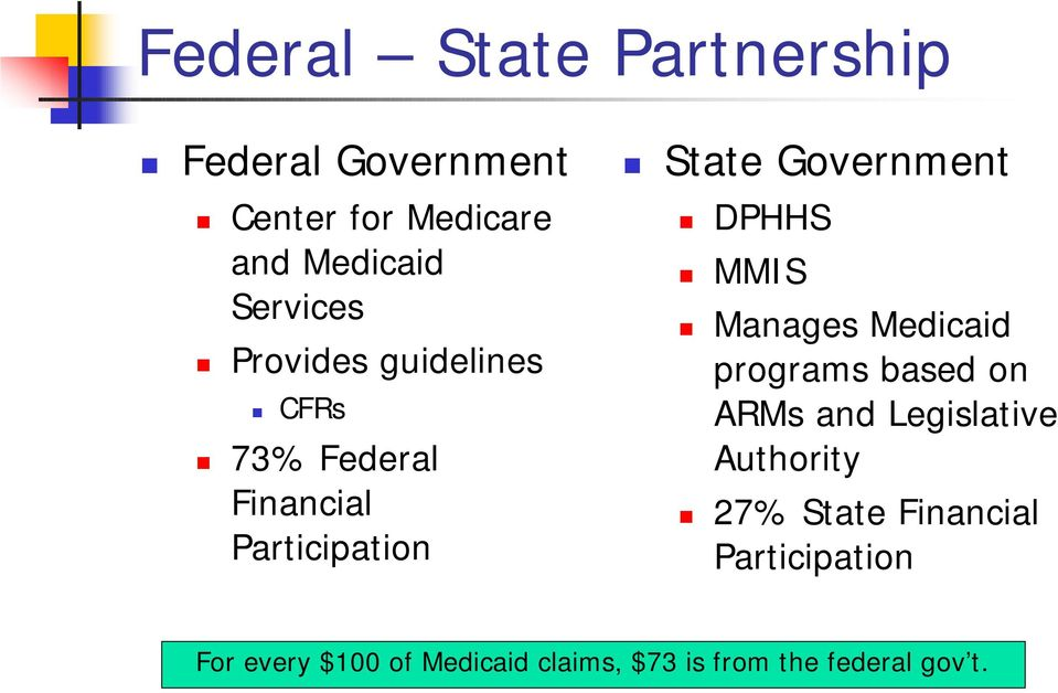 Government DPHHS MMIS Manages Medicaid programs based on ARMs and Legislative