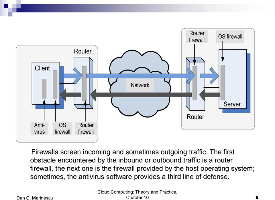 The first obstacle encountered by the inbound or outbound traffic is a router firewall, the next