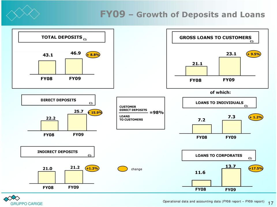 9% =98% LOANS 7.3 + 1.2% TO CUSTOMERS 7.2 FY08 FY09 FY08 FY09 INDIRECT DEPOSITS b LOANS TO CORPORATES b 21.2 21.0 +1.