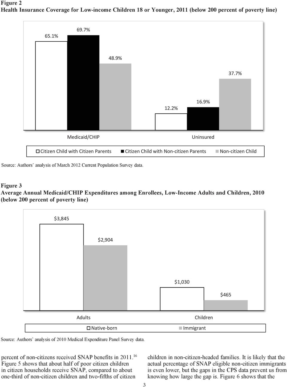 Adults and Children, 2010 (below 200 percent of poverty line) $3,845 $2,904 $1,030 $465 Adults Children Native born Immigrant Source: Authors analysis of 2010 Medical Expenditure Panel Survey data.
