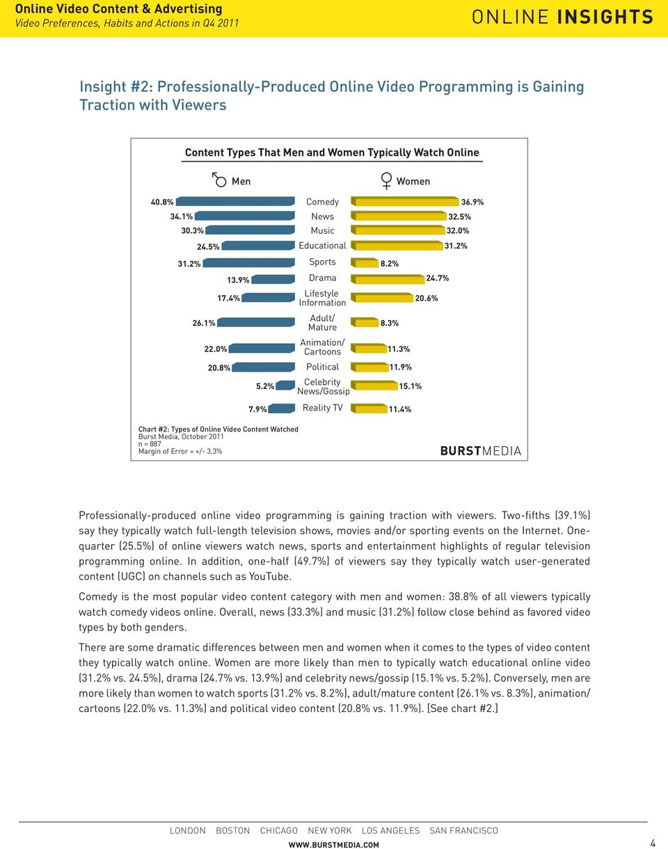 2% Celebrity News/Gossip 15.1% 7.9% Chart #2: Types of Online Video Content Watched Burst Media, October 2011 n = 887 Margin of Error = +/- 3.3% Reality TV 11.