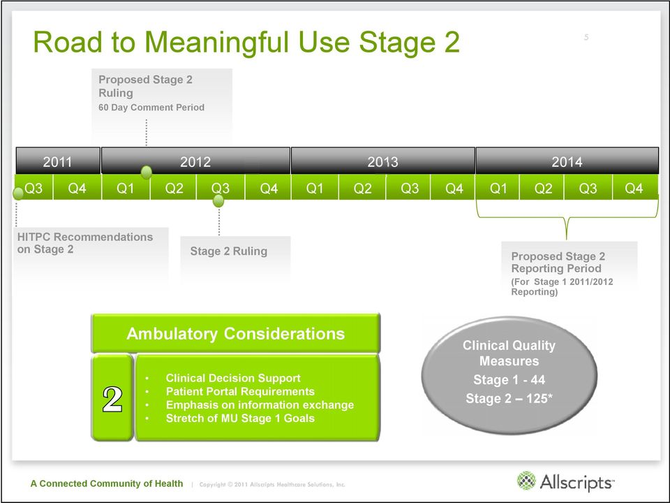 Stage 1 2011/2012 Reporting) Ambulatory Considerations 2 Clinical Decision Support Patient Portal Requirements