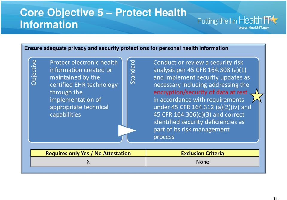 308 (a)(1) and implement security updates as necessary including addressing the encryption/security of data at rest in accordance with requirements under 45 CFR 164.