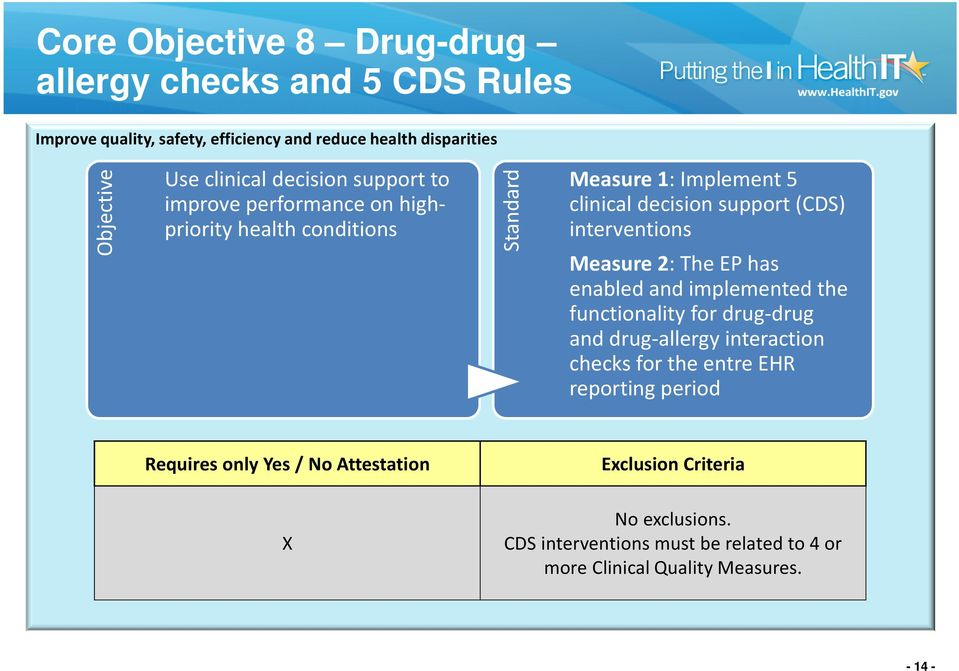 2: The EP has enabled and implemented the functionality for drug-drug and drug-allergy interaction checks for the entre EHR reporting period