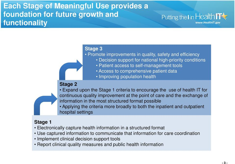 continuous quality improvement at the point of care and the exchange of information in the most structured format possible Applying the criteria more broadly to both the inpatient and outpatient