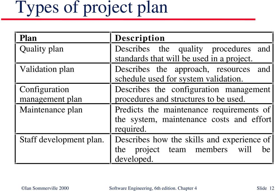Configuration management plan Describes the configuration management procedures and structures to be used.