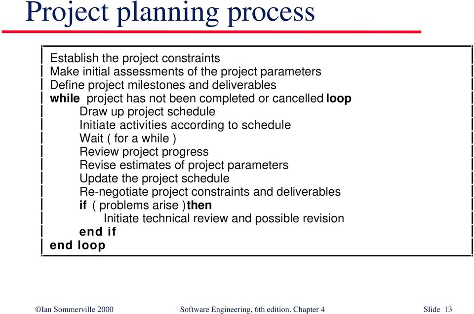 while ) Review project progress Revise estimates of project parameters Update the project schedule Re-negotiate project constraints and deliverables