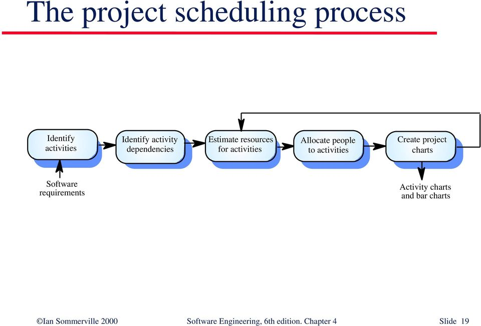 activities Create project charts Software requirements Activity charts