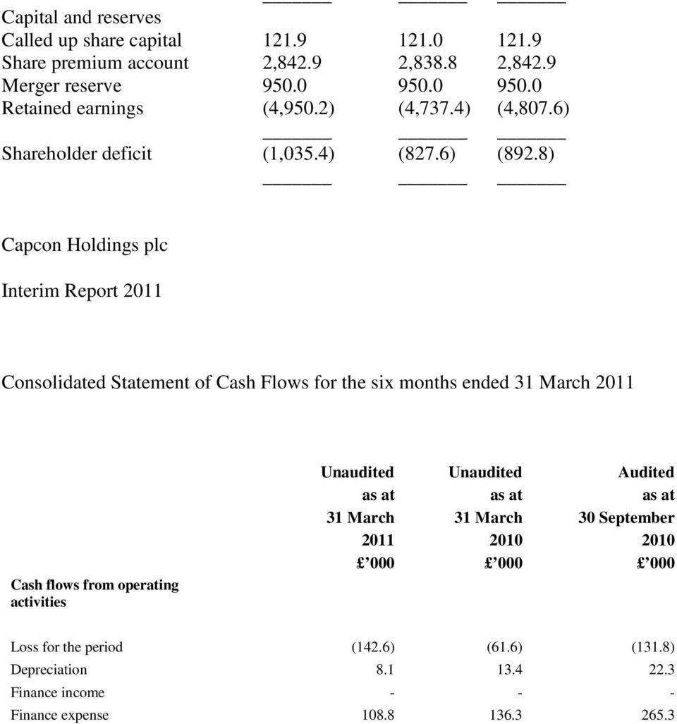 8) Capcon Holdings plc Interim Report 2011 Consolidated Statement of Cash Flows for the six months ended 31 March 2011 Cash flows from operating