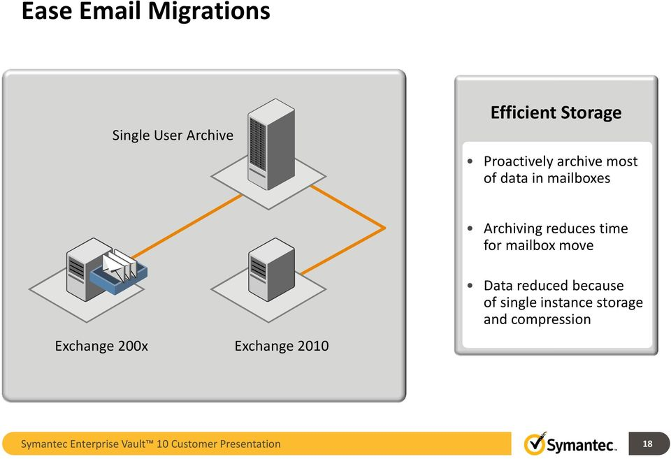 move Exchange 200x Exchange 2010 Data reduced because of single instance