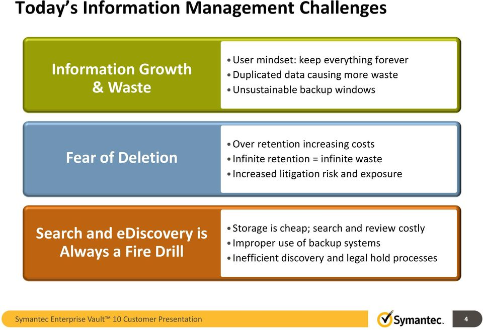 waste Increased litigation risk and exposure Search and ediscovery is Always a Fire Drill Storage is cheap; search and review