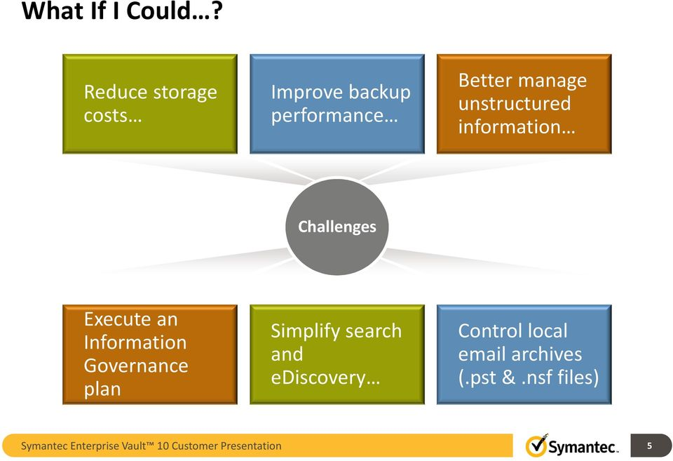unstructured information Challenges Execute an Information Governance