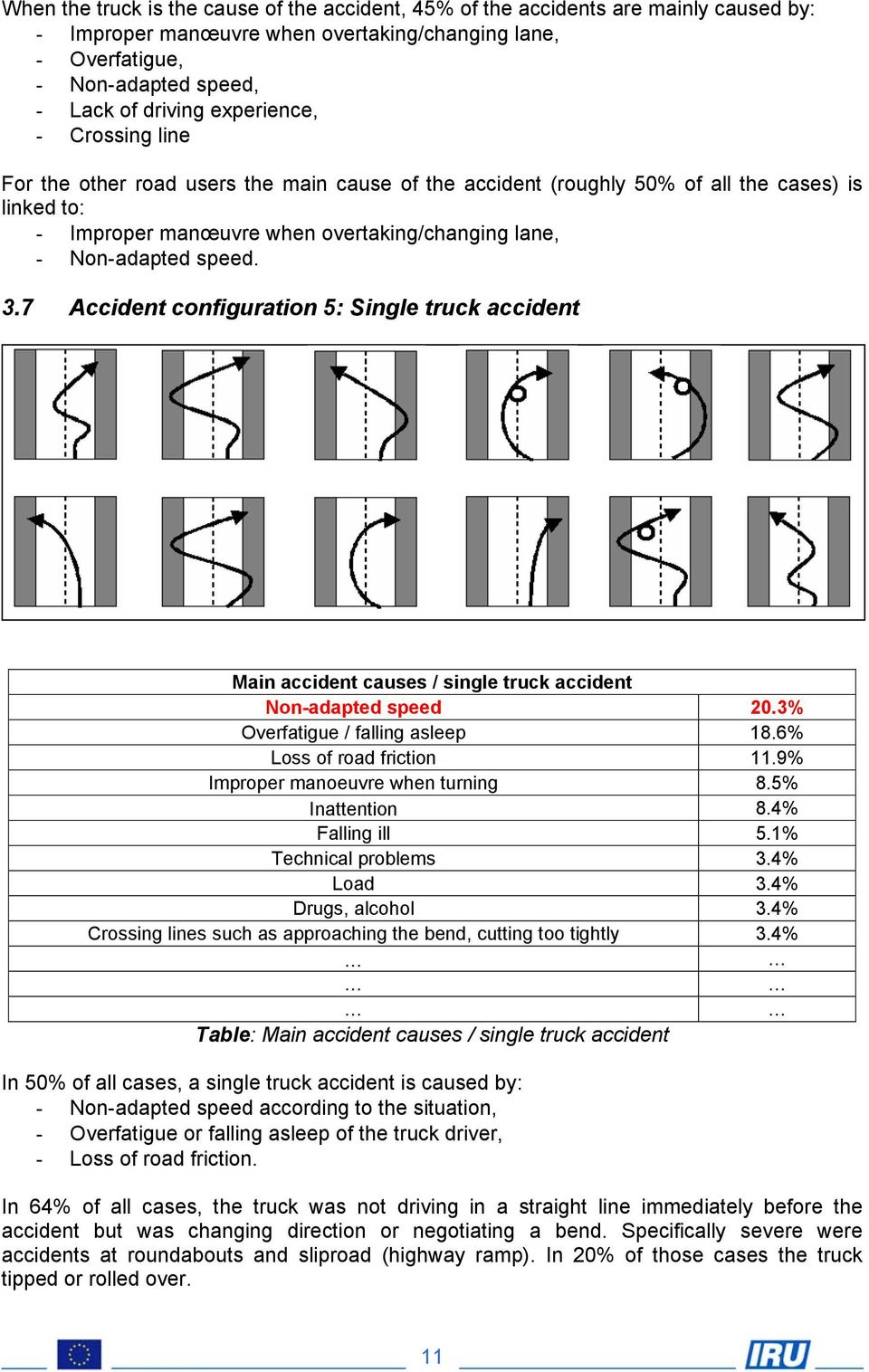 3.7 Accident configuration 5: Single truck accident Main accident causes / single truck accident Non-adapted speed 20.3% Overfatigue / falling asleep 18.6% Loss of road friction 11.