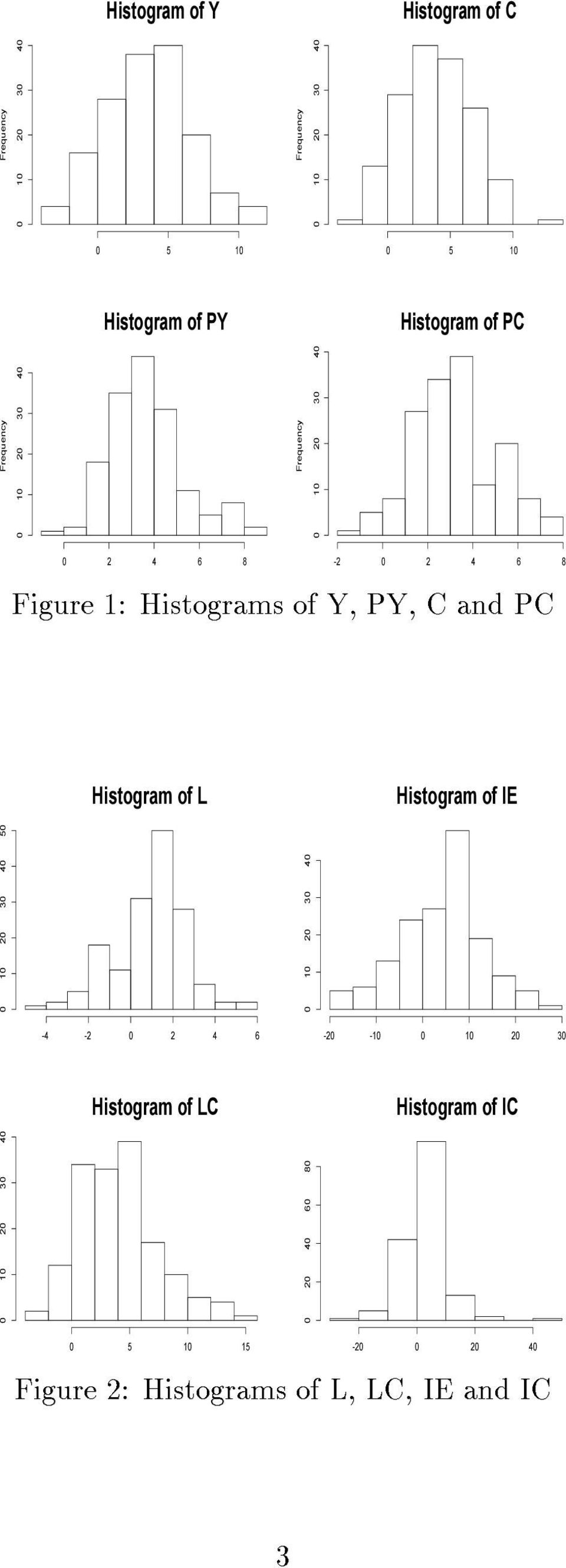 C and PC Histogram of L Histogram of IE 0 10 20 30 40 50-4 -2 0 2 4 6 Histogram of LC 0 10 20 30 40 0 10 20 30