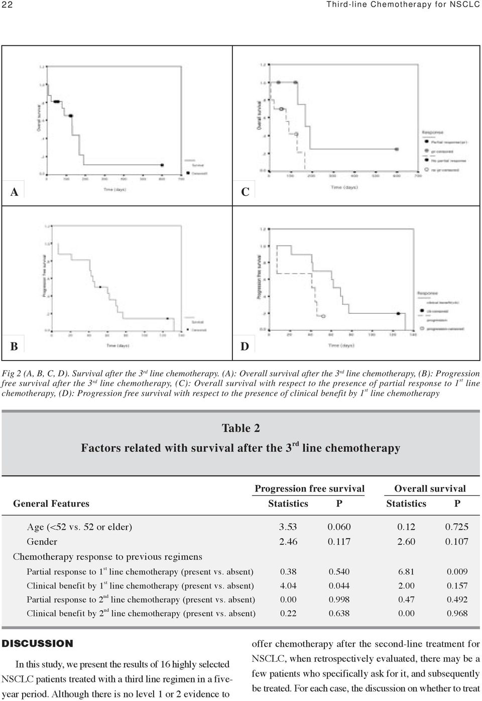 line chemotherapy, (D): Progression free survival with respect to the presence of clinical benefit by 1 st line chemotherapy Table 2 Factors related with survival after the 3 rd line chemotherapy