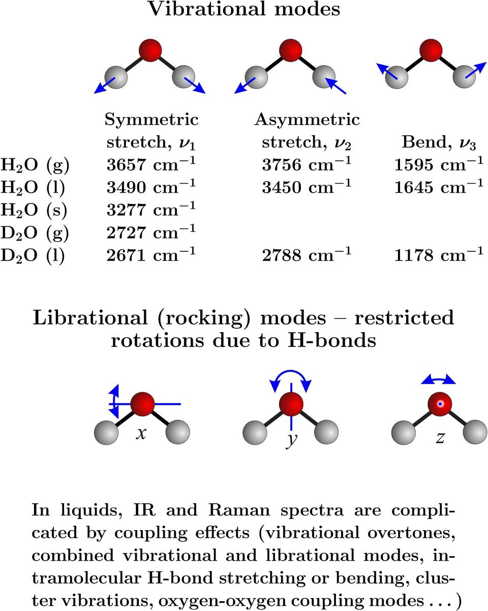 restricted rotations due to H-bonds In liquids, IR and Raman spectra are complicated by coupling effects (vibrational overtones,