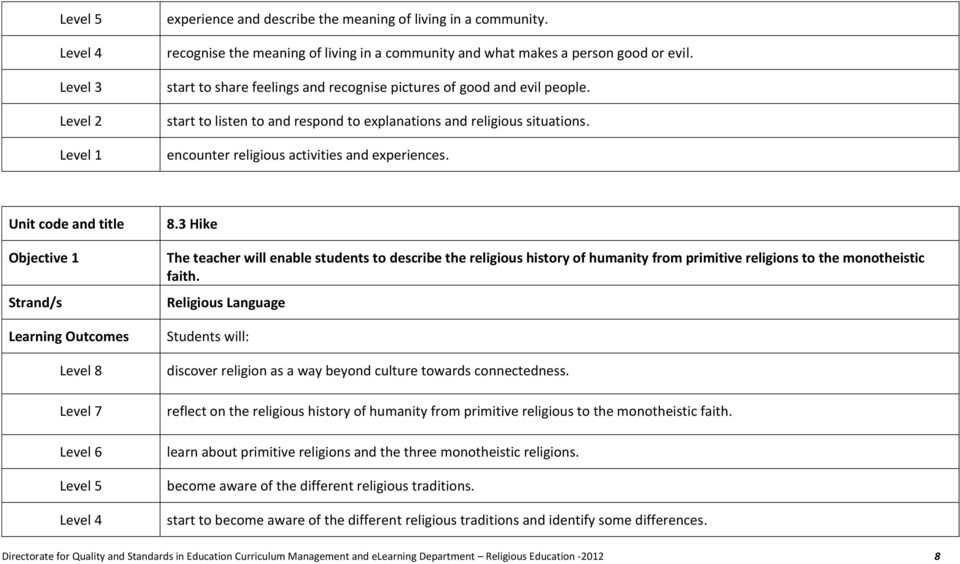 3 Hike The teacher will enable students to describe the religious history of humanity from primitive religions to the monotheistic faith.