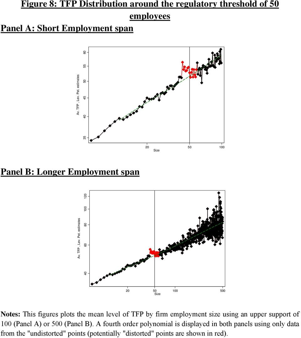 estimates 40 60 80 100 120 20 50 100 500 Size Notes: This figures plots the mean level of TFP by firm employment size using an