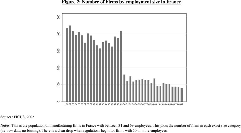 population of manufacturing firms in France with between 31 and 69 employees.