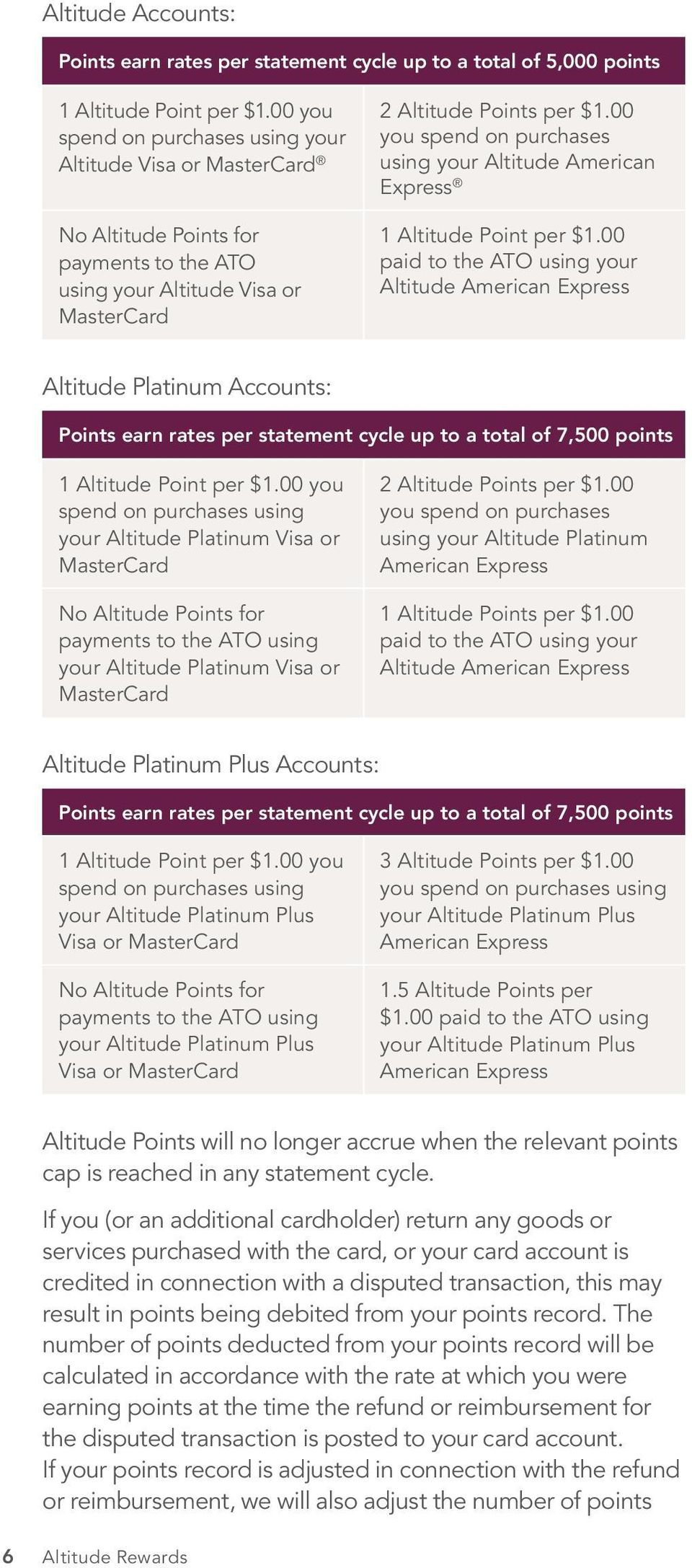 00 you spend on purchases using your Altitude American Express 1 Altitude Point per $1.