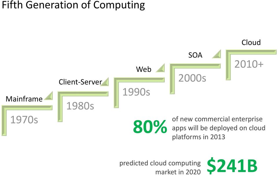 commercial enterprise apps will be deployed on cloud
