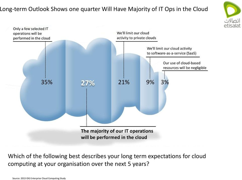 term expectations for cloud computing at your organisation over