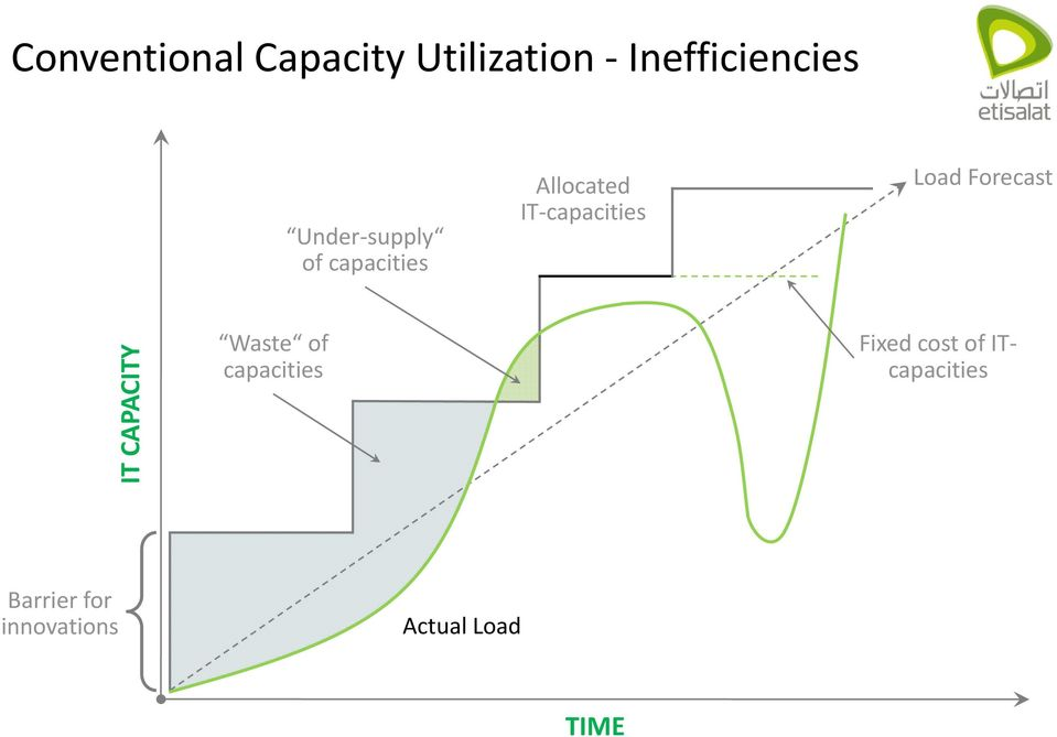 Load Forecast IT CAPACITY Waste of capacities Fixed