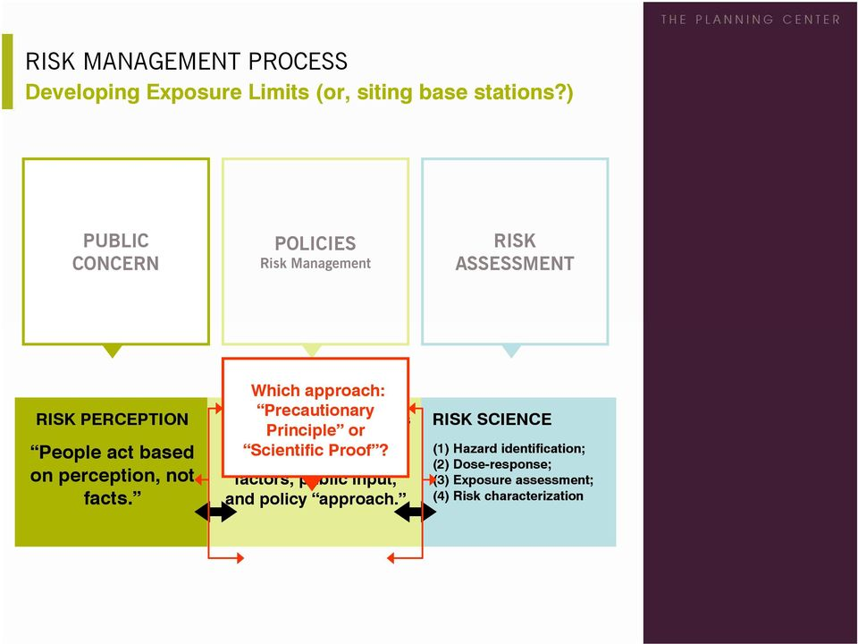 Which approach: Precautionary Develop exposure limits Principle or based on risk Scientific Proof?