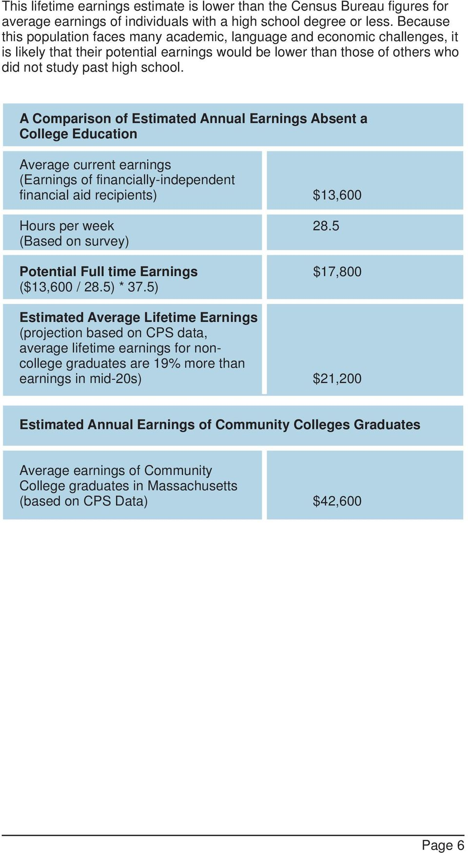 A Comparison of Estimated Annual Earnings Absent a College Education Average current earnings (Earnings of financially-independent financial aid recipients) $13,600 Hours per week 28.