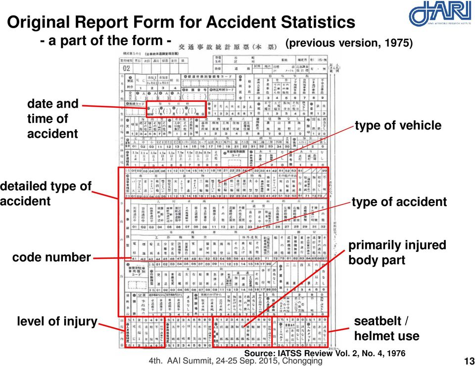 accident code number primarily injured body part level of injury seatbelt / helmet use