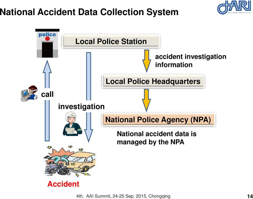 Headquarters National Police Agency (NPA) National accident data is
