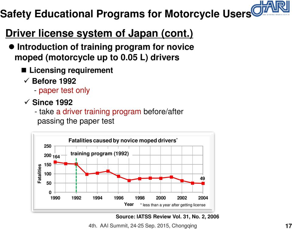 05 L) drivers Licensing requirement Before 1992 - paper test only Since 1992 - take a driver training program before/after passing the paper test