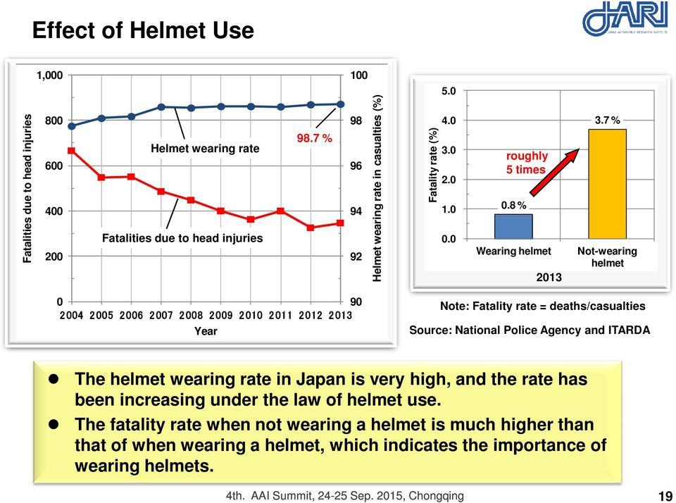 7 % Not-wearing helmet 0 90 2004 2005 2006 2007 2008 2009 2010 2011 2012 2013 Year Note: Fatality rate = deaths/casualties Source: National Police Agency and ITARDA The helmet wearing