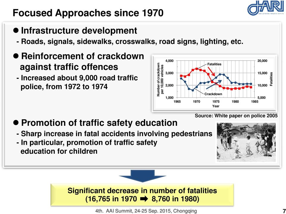 Fatalities 20,000 15,000 10,000 Crackdown 1,000 5,000 1965 1970 1975 1980 1985 Year Source: White paper on police 2005 Promotion of traffic safety education - Sharp increase in