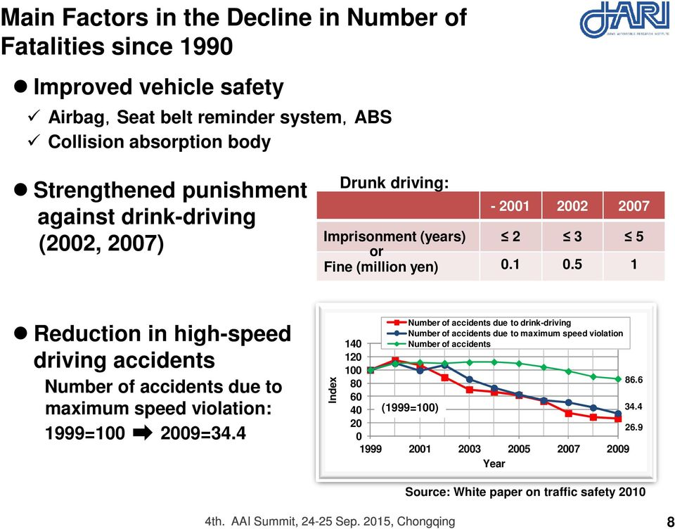 5 1 Reduction in high-speed driving accidents Number of accidents due to maximum speed violation: 1999=100 2009=34.
