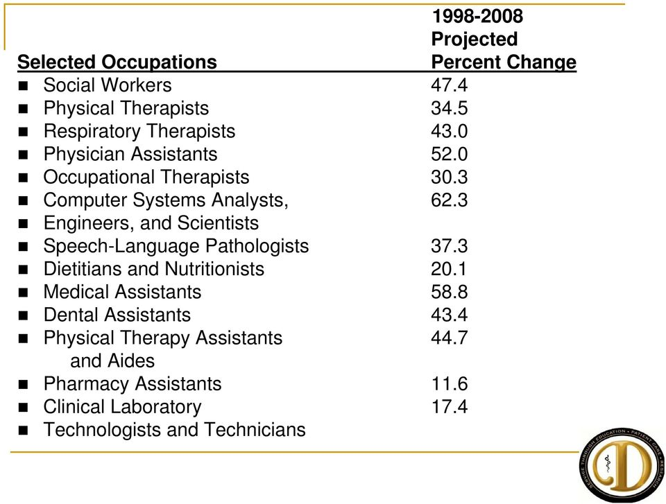 3 Engineers, and Scientists Speech-Language Pathologists 37.3 Dietitians and Nutritionists 20.1 Medical Assistants 58.