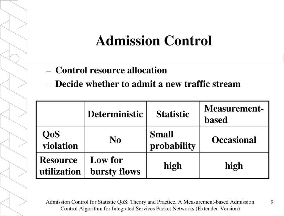 utilization Low for bursty flows high high Admission Control for Statistic QoS: Theory and