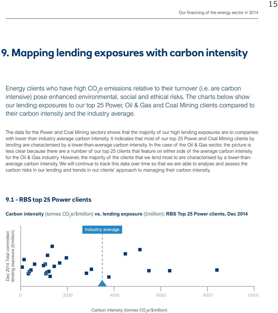 The data for the Power and Coal Mining sectors shows that the majority of our high lending exposures are to companies with lower than industry average carbon intensity.