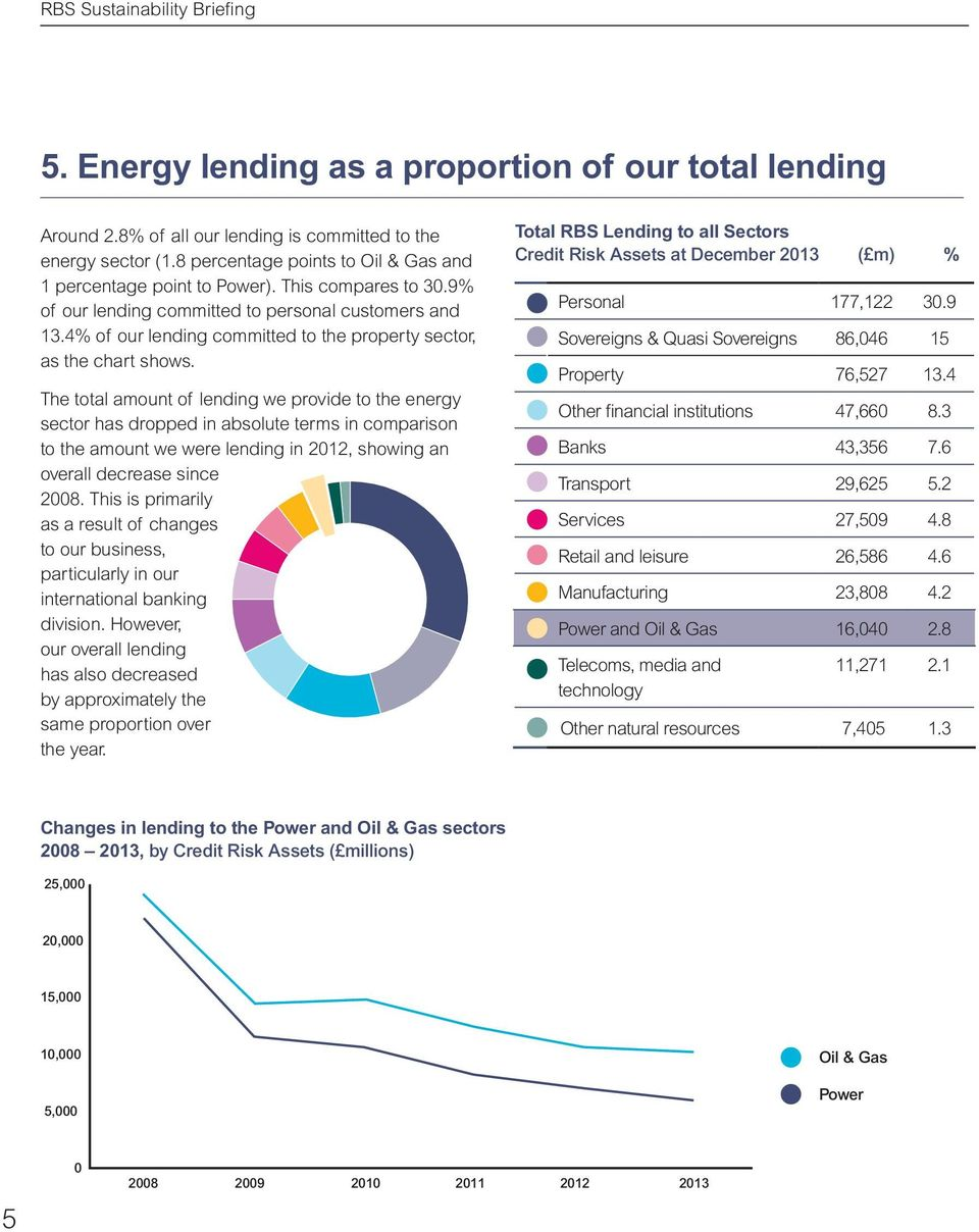 The total amount of lending we provide to the energy sector has dropped in absolute terms in comparison to the amount we were lending in 212, showing an overall decrease since 28.