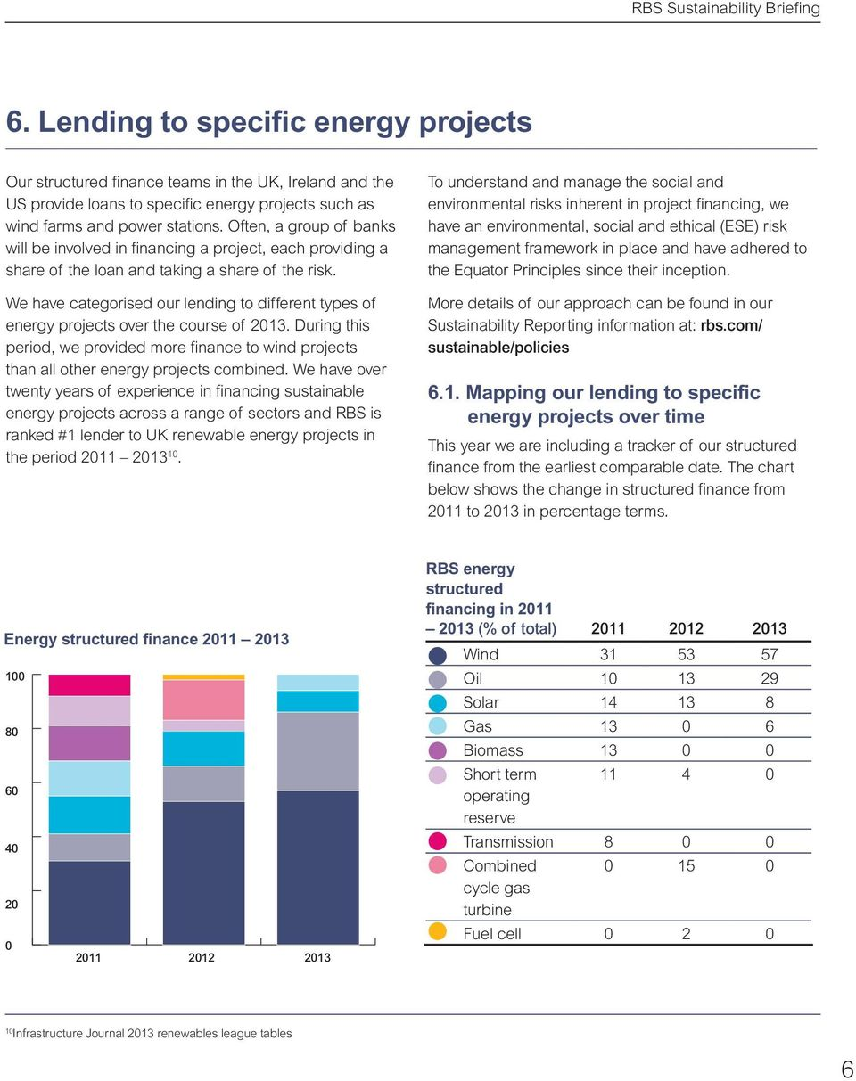 We have categorised our lending to different types of energy projects over the course of 213. During this period, we provided more finance to wind projects than all other energy projects combined.