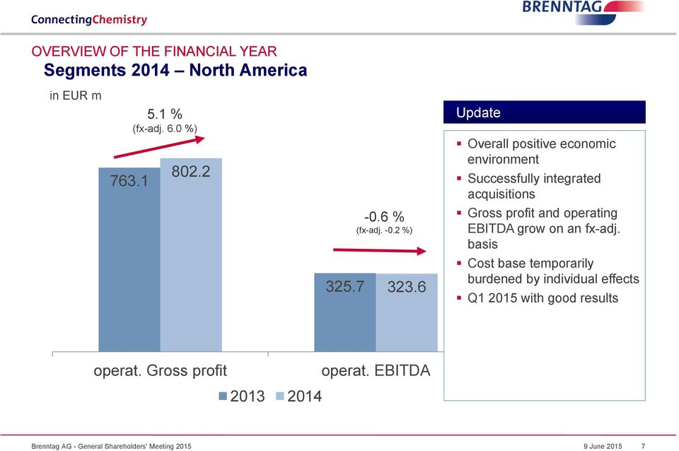 6 Update Overall positive economic environment Successfully integrated acquisitions Gross profit and operating